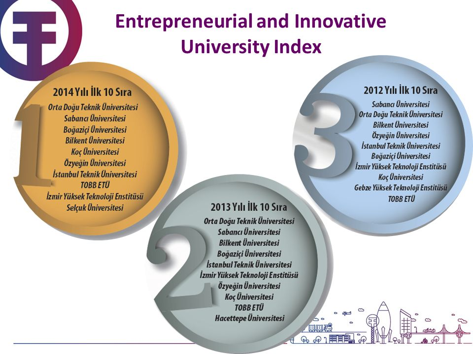Entrepreneurial and Innovative University Index