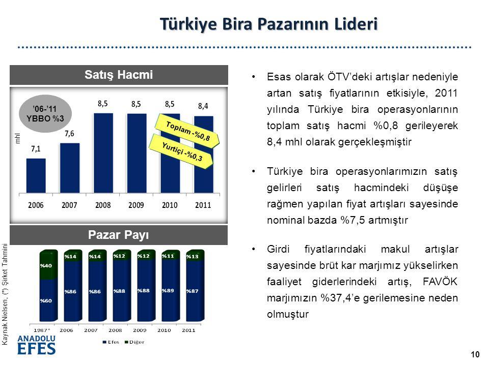 Türkiye Bira Pazarının Lideri Pazar Payı Kaynak.Nielsen, (*) Şirket Tahmini Satış Hacmi Esas olarak ÖTV'deki artışlar nedeniyle artan satış fiyatlarının etkisiyle, 2011 yılında Türkiye bira operasyonlarının toplam satış hacmi %0,8 gerileyerek 8,4 mhl olarak gerçekleşmiştir Türkiye bira operasyonlarımızın satış gelirleri satış hacmindeki düşüşe rağmen yapılan fiyat artışları sayesinde nominal bazda %7,5 artmıştır Girdi fiyatlarındaki makul artışlar sayesinde brüt kar marjımız yükselirken faaliyet giderlerindeki artış, FAVÖK marjımızın %37,4'e gerilemesine neden olmuştur 10 mhl '06-'11 YBBO %3 Toplam -%0,8 Yurtiçi -%0,3