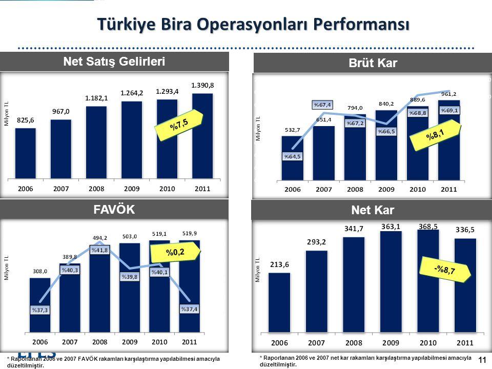 Türkiye Bira Operasyonları Performansı 11 * Raporlanan 2006 ve 2007 FAVÖK rakamları karşılaştırma yapılabilmesi amacıyla düzeltilmiştir.