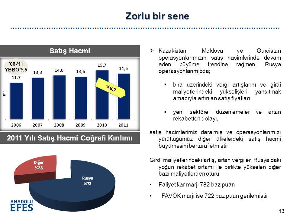 Zorlu bir sene 2011 Yılı Satış Hacmi Coğrafi Kırılımı  Kazakistan, Moldova ve Gürcistan operasyonlarımızın satış hacimlerinde devam eden büyüme trendine rağmen, Rusya operasyonlarımızda;  bira üzerindeki vergi artışlarını ve girdi maliyetlerindeki yükselişleri yansıtmak amacıyla artırılan satış fiyatları,  yeni sektörel düzenlemeler ve artan rekabetten dolayı, satış hacimlerimiz daralmış ve operasyonlarımızı yürüttüğümüz diğer ülkelerdeki satış hacmi büyümesini bertaraf etmiştir Girdi maliyetlerindeki artış, artan vergiler, Rusya'daki yoğun rekabet ortamı ile birlikte yükselen diğer bazı maliyetlerden ötürü Faliyet kar marjı 782 baz puan FAVÖK marjı ise 722 baz puan gerilemiştir 13 Satış Hacmi mhl %6,7 '06-'11 YBBO %5
