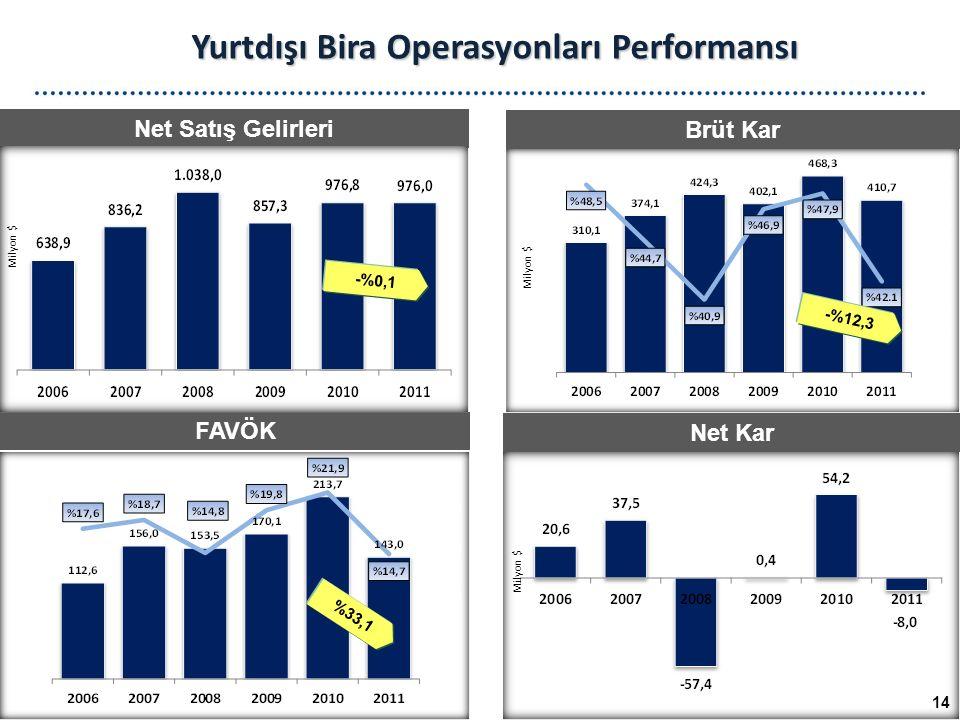Net Satış Gelirleri Brüt Kar FAVÖK Net Kar Yurtdışı Bira Operasyonları Performansı Milyon $ 14 -%0,1 -%12,3 %33,1