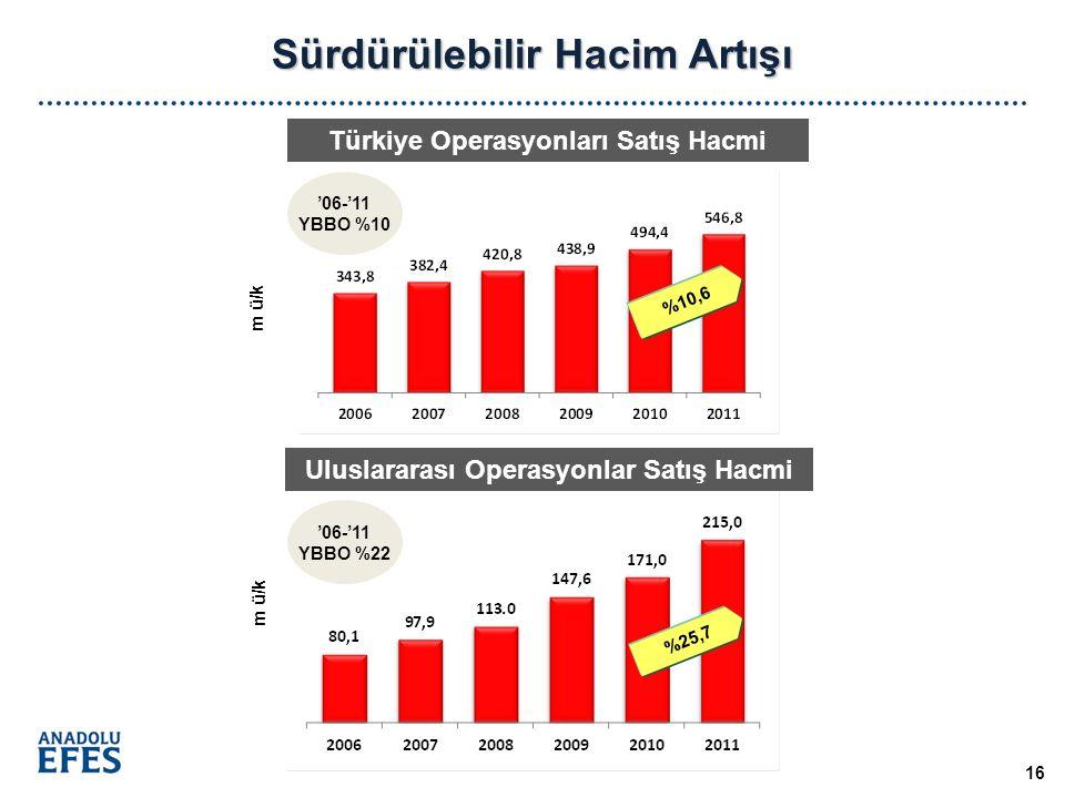 m ü/k Sürdürülebilir Hacim Artışı Türkiye Operasyonları Satış Hacmi Uluslararası Operasyonlar Satış Hacmi m ü/k 16 '06-'11 YBBO %10 '06-'11 YBBO %22 %10,6 %25,7