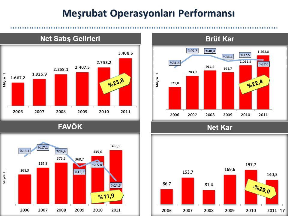 Net Satış Gelirleri Brüt Kar FAVÖK Net Kar Meşrubat Operasyonları Performansı Milyon TL 17 %23,8 %22,4 %11,9 -%29,0