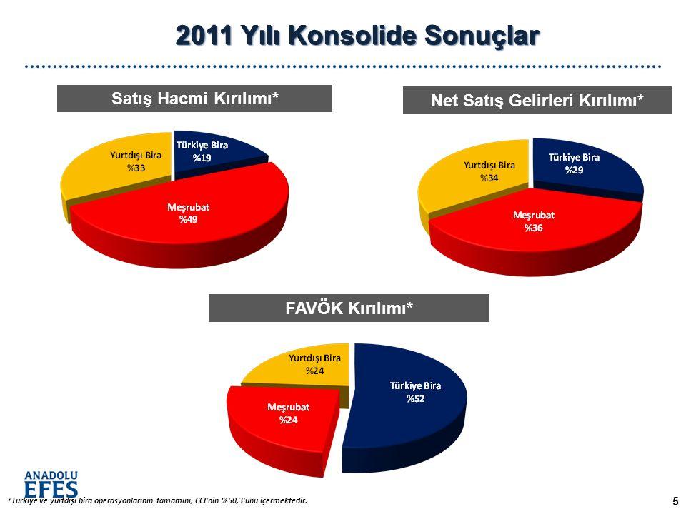 2011 Yılı Konsolide Sonuçlar FAVÖK Kırılımı* Satış Hacmi Kırılımı* Net Satış Gelirleri Kırılımı* *Türkiye ve yurtdışı bira operasyonlarının tamamını, CCI nin %50,3 ünü içermektedir.