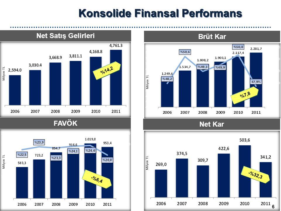 Konsolide Finansal Performans Net Satış Gelirleri FAVÖK Brüt Kar Net Kar Milyon TL 6 %7,8 -%6,4 -%32,3 %14,2 Milyon TL