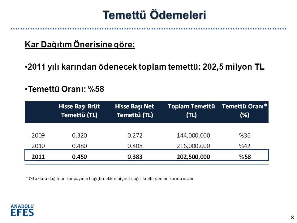 Temettü Ödemeleri 8 Kar Dağıtım Önerisine göre; 2011 yılı karından ödenecek toplam temettü: 202,5 milyon TL Temettü Oranı: %58