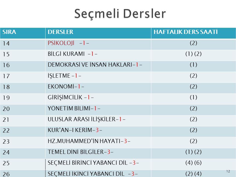 SIRADERSLERHAFTALIK DERS SAATİ 14 PSİKOLOJİ -1-(2) 15 BİLGİ KURAMI -1-(1) (2) 16 DEMOKRASİ VE İNSAN HAKLARI-1-(1) 17 İŞLETME -1-(2) 18 EKONOMİ-1-(2) 1