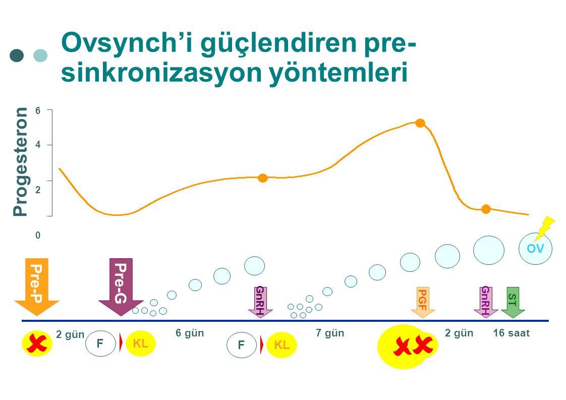 GnRH PGF 7 gün2 gün KLKLF GnRH  OV ST 16 saat Ovsynch'i güçlendiren pre- sinkronizasyon yöntemleri Pre-G Pre-P  KLKLF 6 gün 2 gün 64206420 Progest
