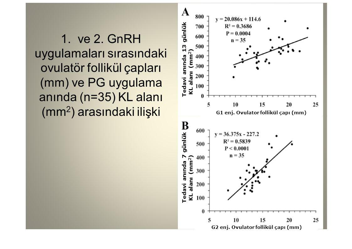 1. ve 2. GnRH uygulamaları sırasındaki ovulatör follikül çapları (mm) ve PG uygulama anında (n=35) KL alanı (mm 2 ) arasındaki ilişki G1 enj. Ovulator