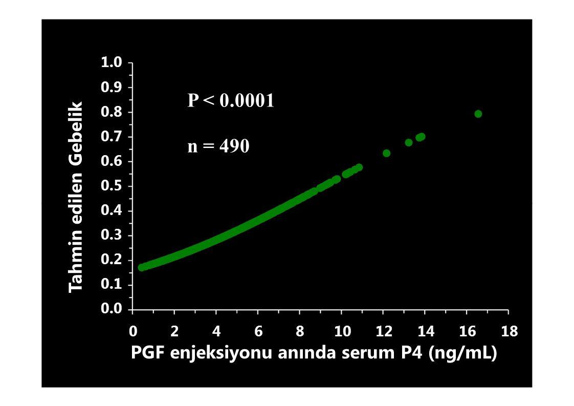 Tahmin edilen Gebelik 1.0 P < 0.0001 n = 490 0.9 0.8 0.7 0.6 0.5 0.4 0.3 0.2 0.1 0.0 024681012141618 PGF enjeksiyonu anında serum P4 (ng/mL)