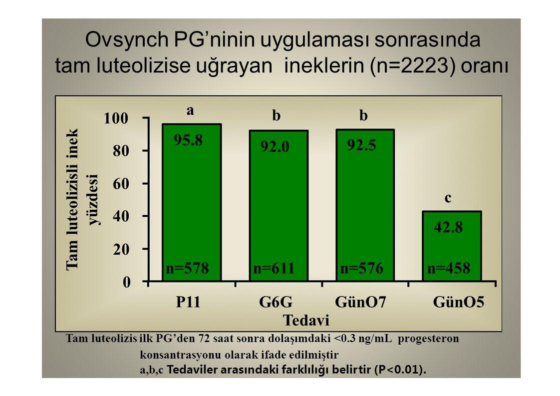 Tam luteolizisli inek yüzdesi Ovsynch PG'ninin uygulaması sonrasında tam luteolizise uğrayan ineklerin (n=2223) oranı a 95.8 b 92.0 b 92.5 c 42.8 0 20