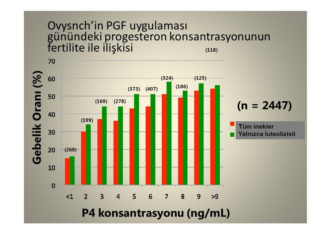 Gebelik Oranı (%) Ovysnch'in PGF uygulaması günündeki progesteron konsantrasyonunun fertilite ile ilişkisi (118) (278)(169) (373)(407) (186) (324)(125