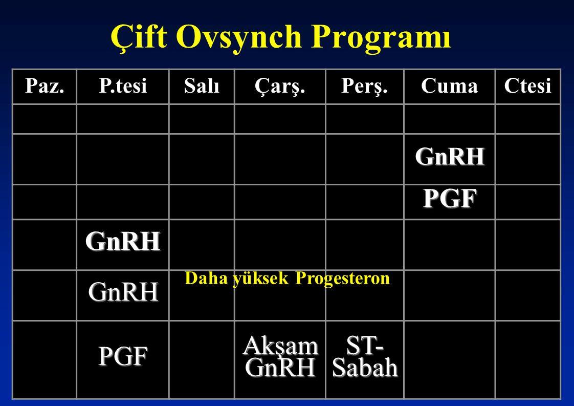 Çift Ovsynch Programı Paz.P.tesiSalıÇarş.Perş.CumaCtesi GnRH PGF GnRH GnRH PGF Akşam GnRH ST- Sabah Daha yüksek Progesteron