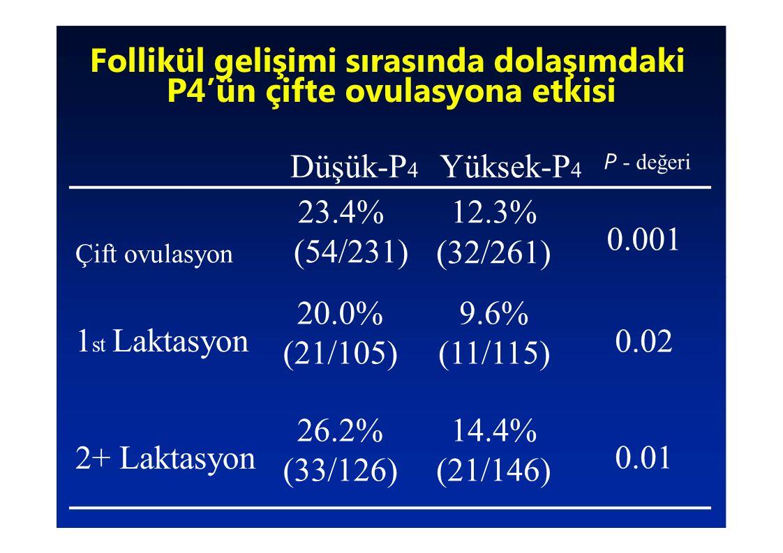 Düşük-P 4 23.4% Çift ovulasyon (54/231) Yüksek-P 4 12.3% (32/261) P - değeri 0.001 Follikül gelişimi sırasında dolaşımdaki P4'ün çifte ovulasyona etki