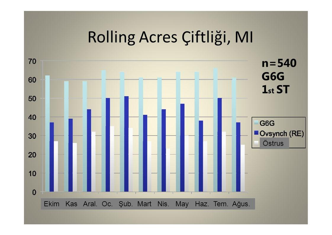 Rolling Acres Çiftliği, MI n=540 G6G 1 st ST Ekim Kas Aral. Oc. Şub. Mart Nis. May Haz. Tem. Ağus. Östrus