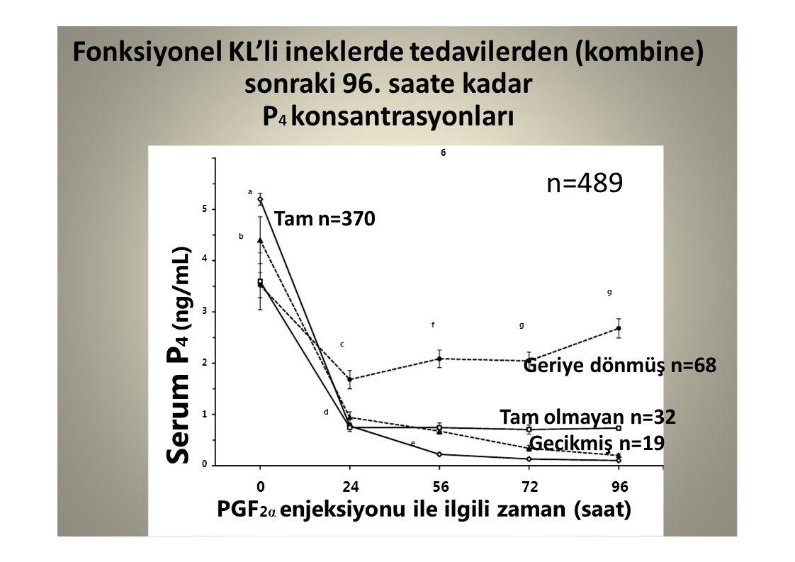 Serum P 4 (ng/mL) 5 a n=489 Fonksiyonel KL'li ineklerde tedavilerden (kombine) sonraki 96. saate kadar P 4 konsantrasyonları 6 Tam n=370 1010 2 024567