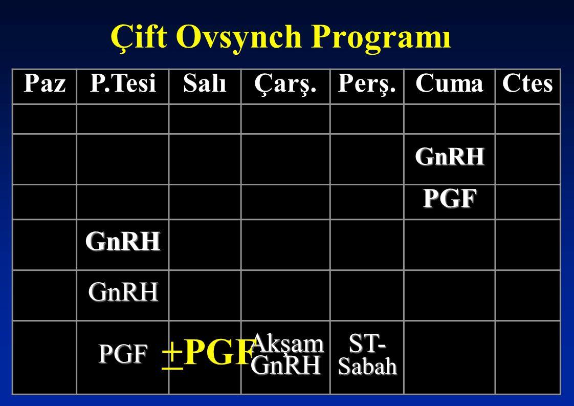 Çift Ovsynch Programı PazP.TesiSalıÇarş.Perş.CumaCtes GnRH PGF GnRH GnRH PGF Akşam GnRH ST- Sabah +PGF
