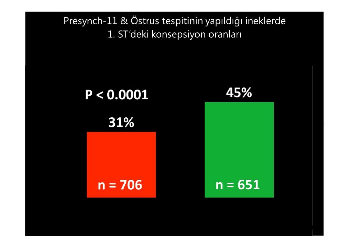 Presynch-11 & Östrus tespitinin yapıldığı ineklerde 1. ST'deki konsepsiyon oranları Strickland et al., 2010
