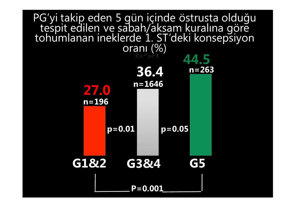 PG'yi takip eden 5 gün içinde östrusta olduğu tespit edilen ve sabah/aksam kuralına göre tohumlanan ineklerde 1. ST'deki konsepsiyon oranı (%) 44.5 36