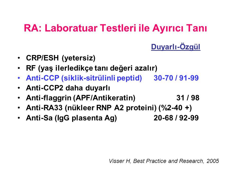 RA: Laboratuar Testleri ile Ayırıcı Tanı CRP/ESH (yetersiz) RF (yaş ilerledikçe tanı değeri azalır) Anti-CCP (siklik-sitrülinli peptid) 30-70 / 91-99 Anti-CCP2 daha duyarlı Anti-flaggrin (APF/Antikeratin)31 / 98 Anti-RA33 (nükleer RNP A2 proteini) (%2-40 +) Anti-Sa (IgG plasenta Ag)20-68 / 92-99 Duyarlı-Özgül Visser H, Best Practice and Research, 2005