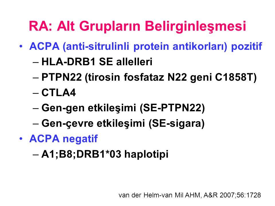 RA: Alt Grupların Belirginleşmesi ACPA (anti-sitrulinli protein antikorları) pozitif –HLA-DRB1 SE allelleri –PTPN22 (tirosin fosfataz N22 geni C1858T) –CTLA4 –Gen-gen etkileşimi (SE-PTPN22) –Gen-çevre etkileşimi (SE-sigara) ACPA negatif –A1;B8;DRB1*03 haplotipi van der Helm-van Mil AHM, A&R 2007;56:1728