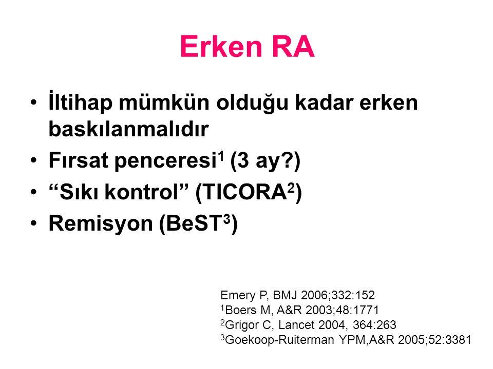 Erken RA İltihap mümkün olduğu kadar erken baskılanmalıdır Fırsat penceresi 1 (3 ay?) Sıkı kontrol (TICORA 2 ) Remisyon (BeST 3 ) Emery P, BMJ 2006;332:152 1 Boers M, A&R 2003;48:1771 2 Grigor C, Lancet 2004, 364:263 3 Goekoop-Ruiterman YPM,A&R 2005;52:3381