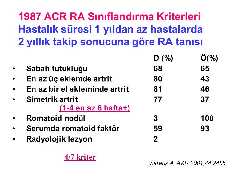 1987 ACR RA Sınıflandırma Kriterleri Hastalık süresi 1 yıldan az hastalarda 2 yıllık takip sonucuna göre RA tanısı D (%)Ö(%) Sabah tutukluğu6865 En az üç eklemde artrit 8043 En az bir el ekleminde artrit8146 Simetrik artrit7737 (1-4 en az 6 hafta+) Romatoid nodül3100 Serumda romatoid faktör5993 Radyolojik lezyon 2 4/7 kriter Saraux A, A&R 2001;44:2485