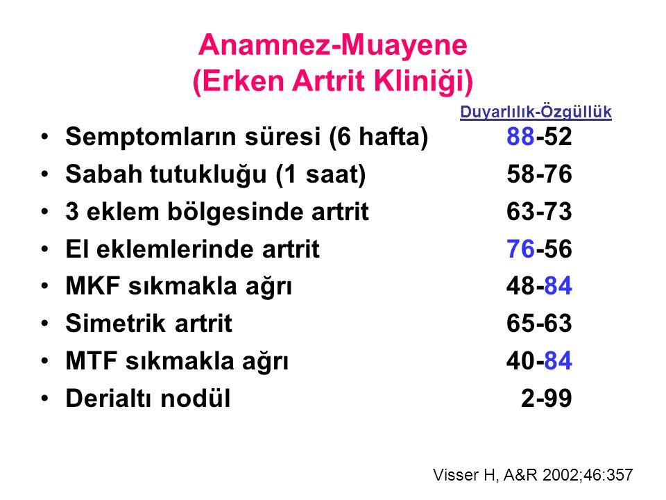 Anamnez-Muayene (Erken Artrit Kliniği) Semptomların süresi (6 hafta) 88-52 Sabah tutukluğu (1 saat)58-76 3 eklem bölgesinde artrit63-73 El eklemlerinde artrit76-56 MKF sıkmakla ağrı48-84 Simetrik artrit65-63 MTF sıkmakla ağrı40-84 Derialtı nodül 2-99 Duyarlılık-Özgüllük Visser H, A&R 2002;46:357