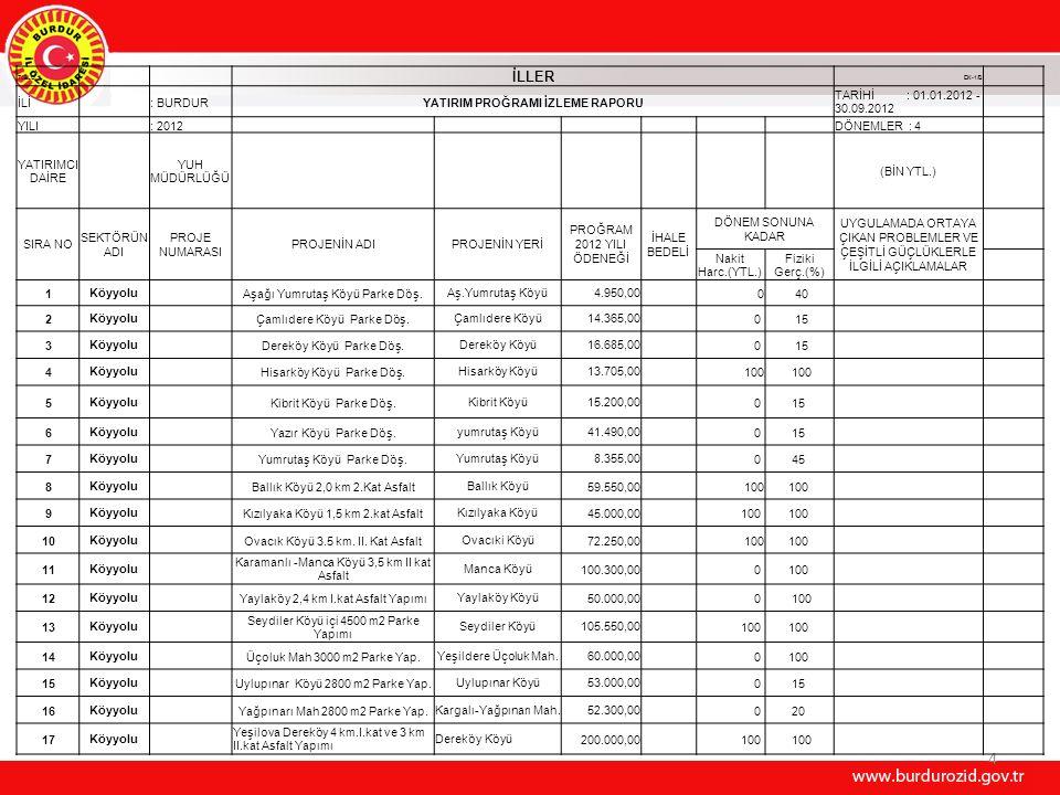 4 TABLO II İLLER EK-1/B İLİ : BURDURYATIRIM PROĞRAMI İZLEME RAPORU TARİHİ : 01.01.2012 - 30.09.2012 YILI : 2012 DÖNEMLER : 4 YATIRIMCI DAİRE YUH MÜDÜRLÜĞÜ (BİN YTL.) SIRA NO SEKTÖRÜN ADI PROJE NUMARASI PROJENİN ADIPROJENİN YERİ PROĞRAM 2012 YILI ÖDENEĞİ İHALE BEDELİ DÖNEM SONUNA KADAR UYGULAMADA ORTAYA ÇIKAN PROBLEMLER VE ÇEŞİTLİ GÜÇLÜKLERLE İLGİLİ AÇIKLAMALAR Nakit Harc.(YTL.) Fiziki Gerç.(%) 1Köyyolu Aşağı Yumrutaş Köyü Parke Döş.Aş.Yumrutaş Köyü4.950,00 0 40 2Köyyolu Çamlıdere Köyü Parke Döş.Çamlıdere Köyü14.365,00 0 15 3Köyyolu Dereköy Köyü Parke Döş.Dereköy Köyü16.685,00 0 15 4Köyyolu Hisarköy Köyü Parke Döş.Hisarköy Köyü13.705,00 100 5Köyyolu Kibrit Köyü Parke Döş.Kibrit Köyü15.200,00 0 15 6Köyyolu Yazır Köyü Parke Döş.yumrutaş Köyü41.490,00 0 15 7Köyyolu Yumrutaş Köyü Parke Döş.Yumrutaş Köyü8.355,00 0 45 8Köyyolu Ballık Köyü 2,0 km 2.Kat AsfaltBallık Köyü59.550,00 100 9Köyyolu Kızılyaka Köyü 1,5 km 2.kat AsfaltKızılyaka Köyü45.000,00 100 10Köyyolu Ovacık Köyü 3.5 km.