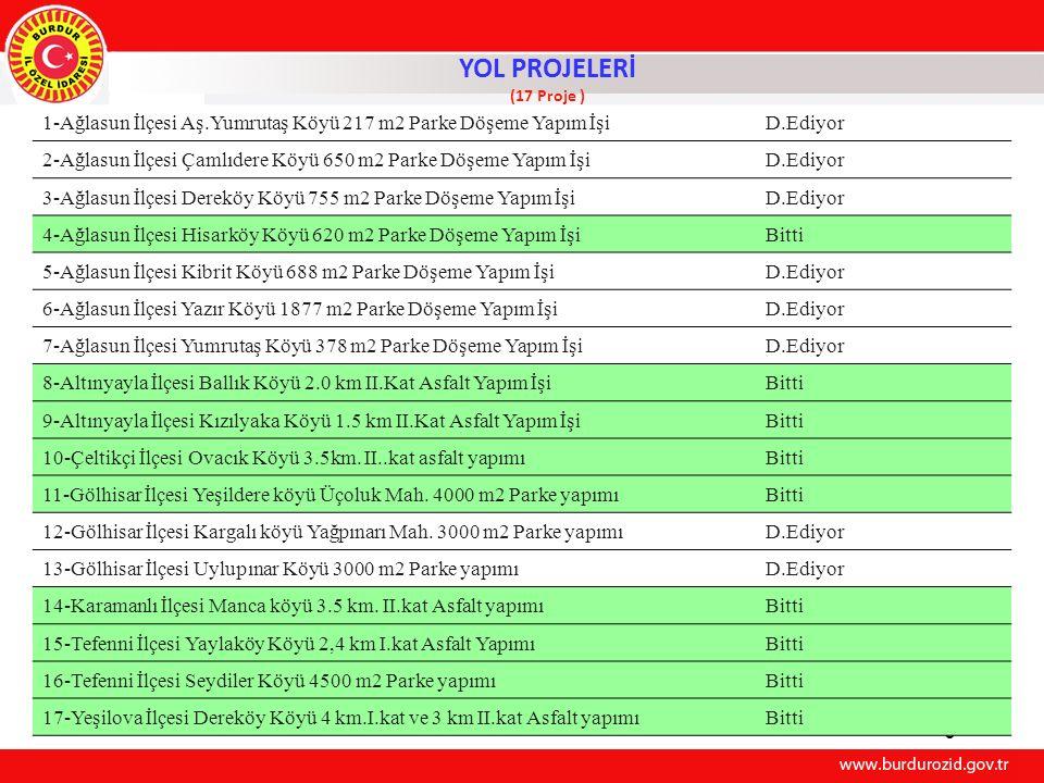 İŞİN ADI 2012 Yılı Programı (km) 2012 Yılı Program Uygulamaları ( km ) ASFALT YAPIMI KÖYDES 1.KAT ASFALT KAPLAMA 46,4 KÖYDES 2.KAT ASFALT KAPLAMA 13 T O P L A M17 19,4 YOL VE ULAŞIM HİZMETLERİ MÜDÜRLÜĞÜ 2012 YILI KÖYDES PORGRAM UYGULAMALARI 78