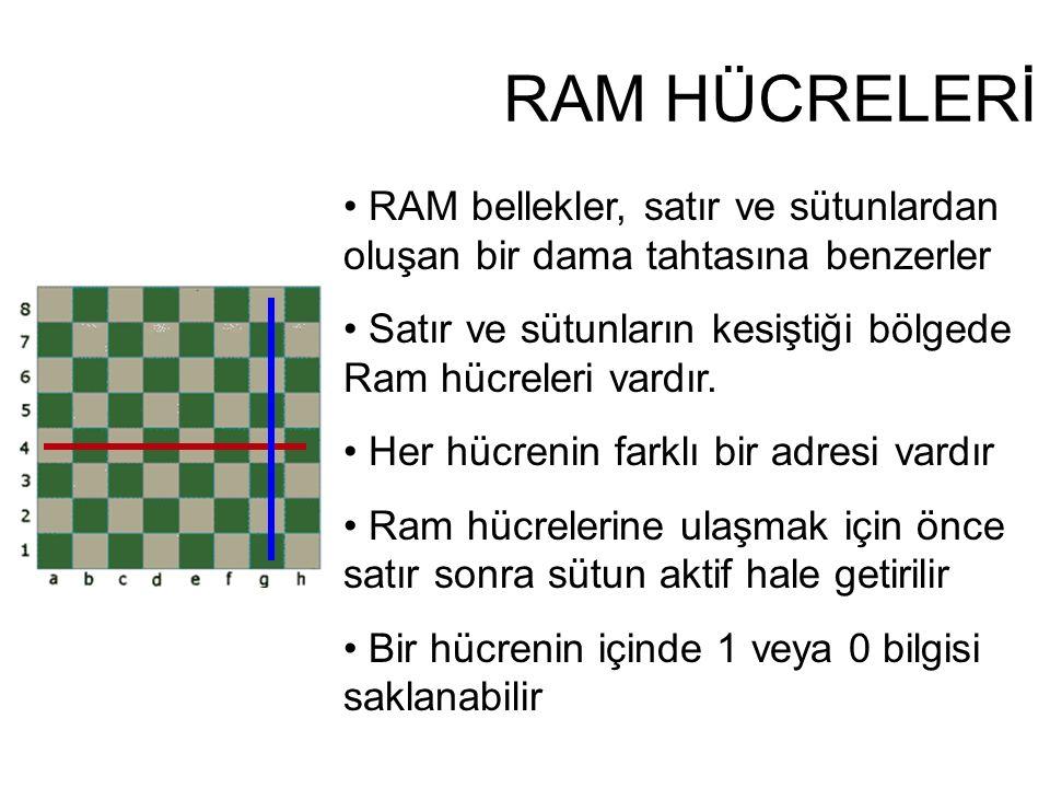 RAM bellekler, satır ve sütunlardan oluşan bir dama tahtasına benzerler Satır ve sütunların kesiştiği bölgede Ram hücreleri vardır.