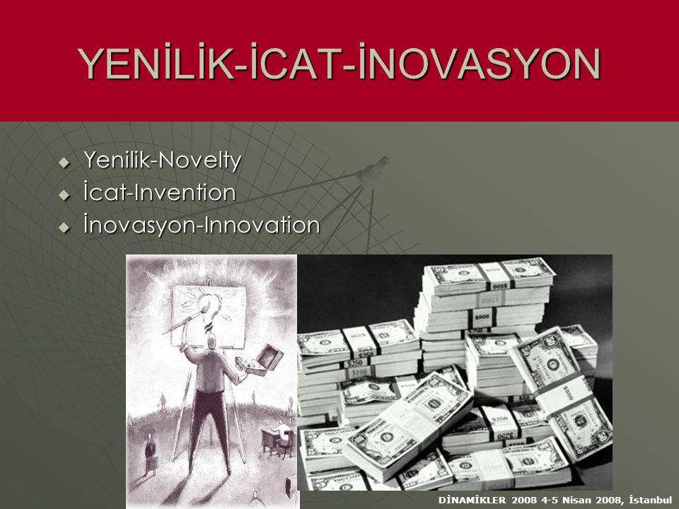 DİNAMİKLER 2008 4-5 Nisan 2008, İstanbul YENİLİK-İCAT-İNOVASYON  Yenilik-Novelty  İcat-Invention  İnovasyon-Innovation