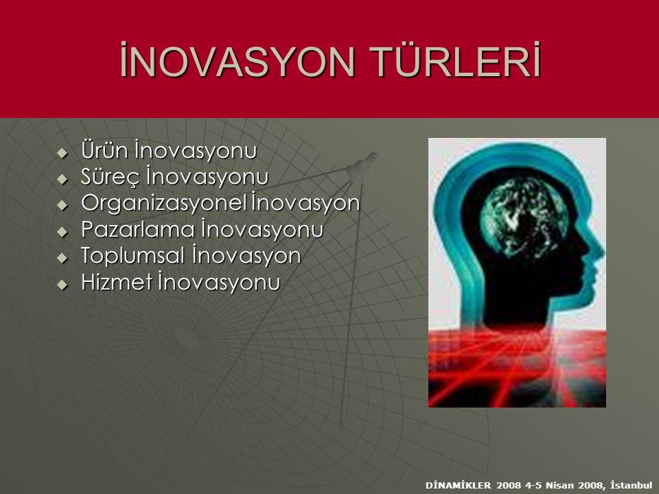 DİNAMİKLER 2008 4-5 Nisan 2008, İstanbul İNOVASYON TÜRLERİ  Ürün İnovasyonu  Süreç İnovasyonu  Organizasyonel İnovasyon  Pazarlama İnovasyonu  Toplumsal İnovasyon  Hizmet İnovasyonu