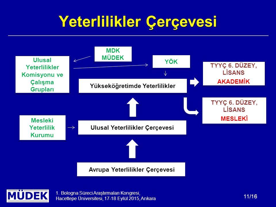 1. Bologna Süreci Araştırmaları Kongresi, Hacettepe Üniversitesi, 17-18 Eylül 2015, Ankara 11/16 Yeterlilikler Çerçevesi Avrupa Yeterlilikler Çerçeves