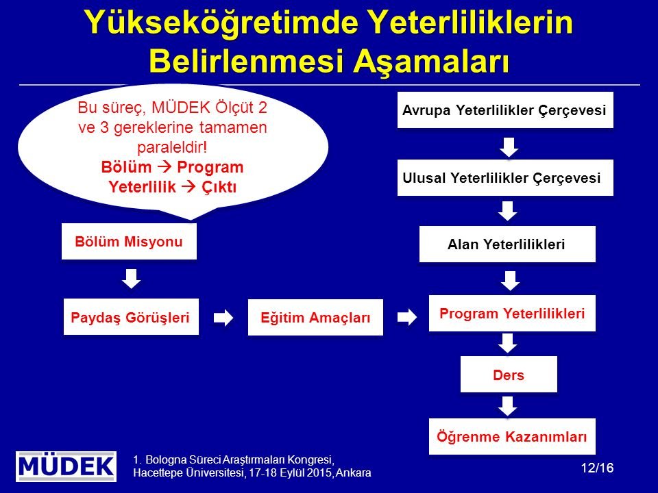 1. Bologna Süreci Araştırmaları Kongresi, Hacettepe Üniversitesi, 17-18 Eylül 2015, Ankara 12/16 Yükseköğretimde Yeterliliklerin Belirlenmesi Aşamalar