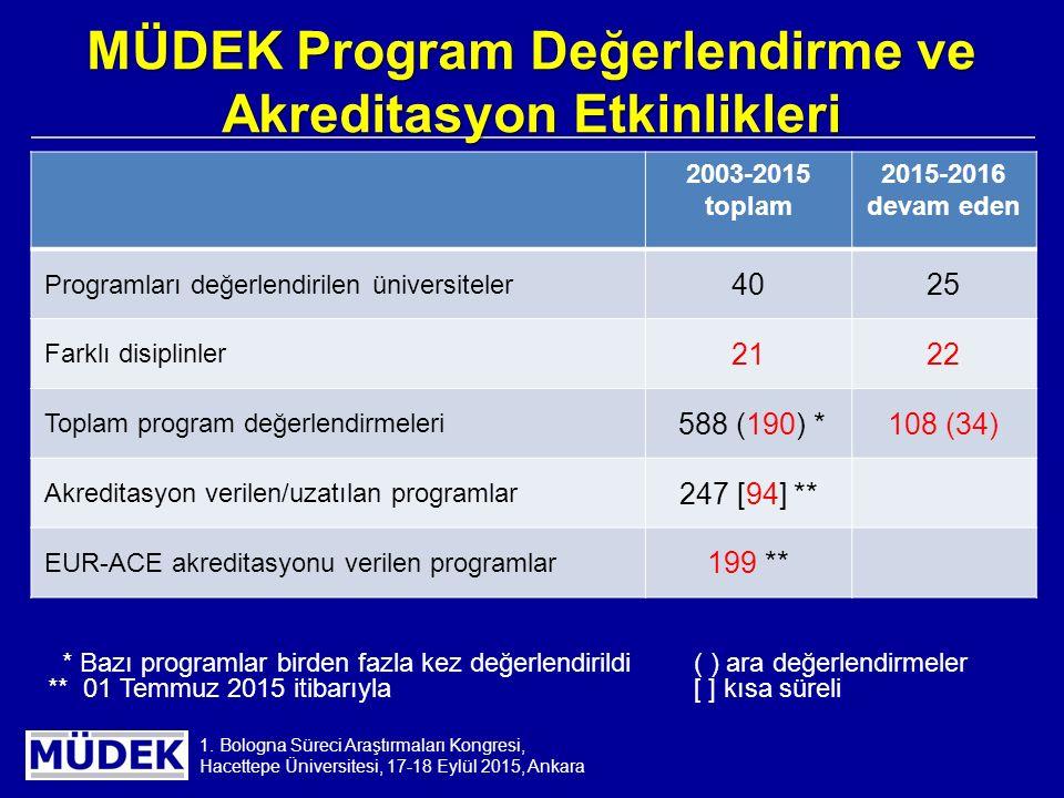 1. Bologna Süreci Araştırmaları Kongresi, Hacettepe Üniversitesi, 17-18 Eylül 2015, Ankara MÜDEK Program Değerlendirme ve Akreditasyon Etkinlikleri 20