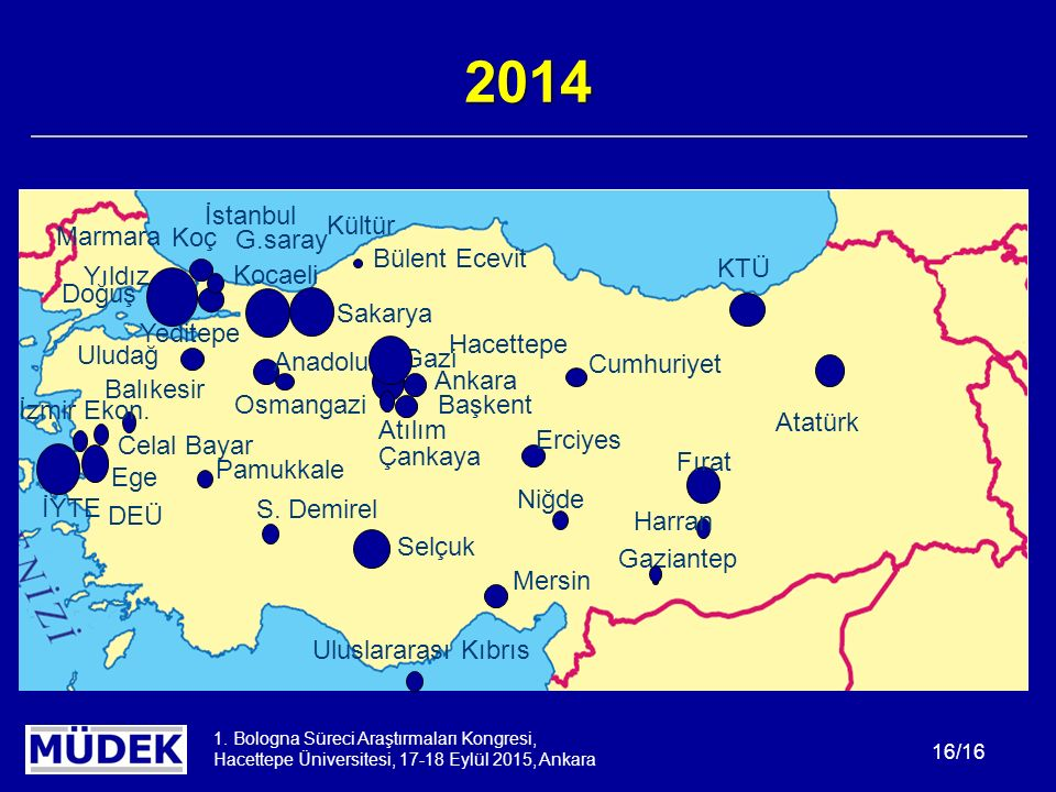 1. Bologna Süreci Araştırmaları Kongresi, Hacettepe Üniversitesi, 17-18 Eylül 2015, Ankara 16/16 Gazi Ankara DEÜ Ege Fırat Selçuk Yıldız Atatürk Celal