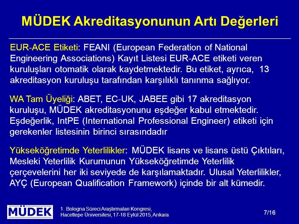 1. Bologna Süreci Araştırmaları Kongresi, Hacettepe Üniversitesi, 17-18 Eylül 2015, Ankara 7/16 MÜDEK Akreditasyonunun Artı Değerleri WA Tam Üyeliği: