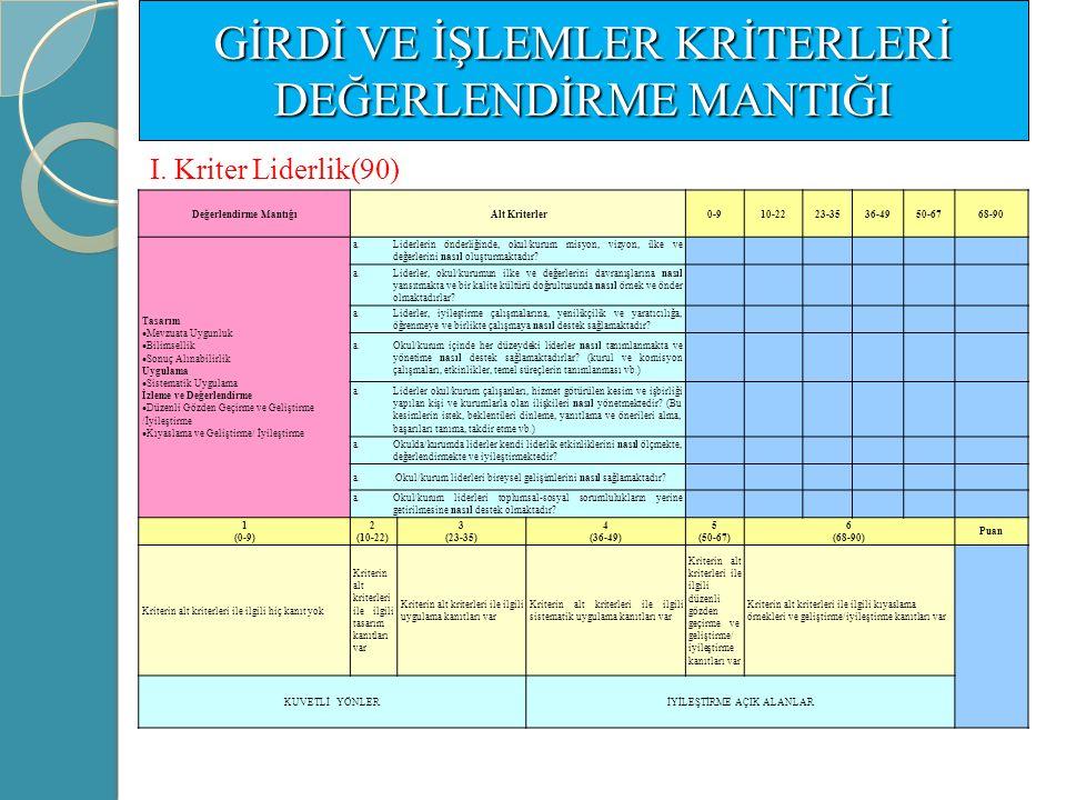 6a.3 Kriter: İşletme ile İlgili Memnuniyet Sonuçları (50 Puan) Meslekî ve Teknik Eğitim Kurumları Göstergeler 1.İletişim 2.İşbirliği 3.Dilek, öneri ve şikâyetler (dinleme, dikkate alınma, yanıtlama vb.) 4.Güvenilirlik 5.Kararlara katılım 6.Okulda uygulanan programların niteliği ve yeterliliği 7.Program geliştirme 8.Eğitimcilerin yeterliliği 9.Eğitim araç-gerecinin, okul ve atölye donanımının yeterliliği 10.İşletmede çalışan/staj gören/ mezun öğrencilerin işe ilişkin tavır tutum ve davranışları 11.İşletmede çalışan/staj gören/ mezun öğrencilerin ekip çalışmalarına yatkınlığı 12.İşletmede çalışan/staj gören/ mezun öğrencilerin bilgi ve iletişim teknolojilerine yatkınlığı 13.İşletmede çalışan/staj gören/mezun öğrencilerin bilgi ve beceri düzeyi