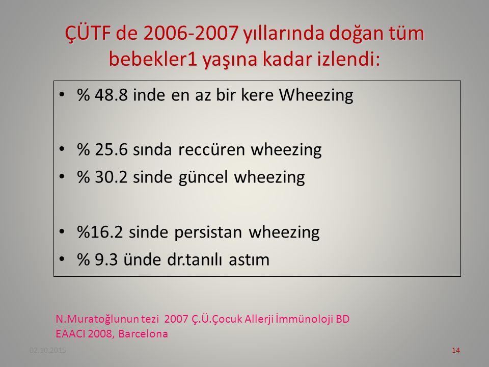 ÇÜTF de 2006-2007 yıllarında doğan tüm bebekler1 yaşına kadar izlendi: % 48.8 inde en az bir kere Wheezing % 25.6 sında reccüren wheezing % 30.2 sinde