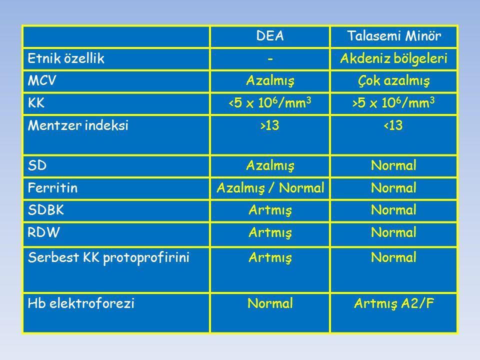 DEATalasemi Minör Etnik özellik-Akdeniz bölgeleri MCVAzalmışÇok azalmış KK<5 x 10 6 /mm 3 >5 x 10 6 /mm 3 Mentzer indeksi>13<13 SDAzalmışNormal Ferrit