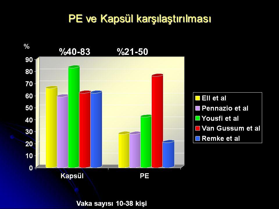 PE ve Kapsül karşılaştırılması % Vaka sayısı 10-38 kişi %40-83 %21-50