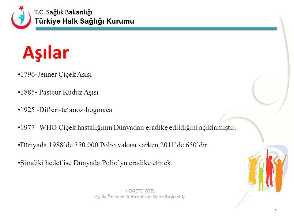 T.C. Sağlık Bakanlığı Türkiye Halk Sağlığı Kurumu T.C. Sağlık Bakanlığı Türkiye Halk Sağlığı Kurumu 3 HİZMETE ÖZEL Aşı İle Önlenebilir Hastalıklar Dai