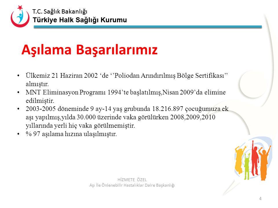 T.C. Sağlık Bakanlığı Türkiye Halk Sağlığı Kurumu T.C. Sağlık Bakanlığı Türkiye Halk Sağlığı Kurumu 4 HİZMETE ÖZEL Aşı İle Önlenebilir Hastalıklar Dai