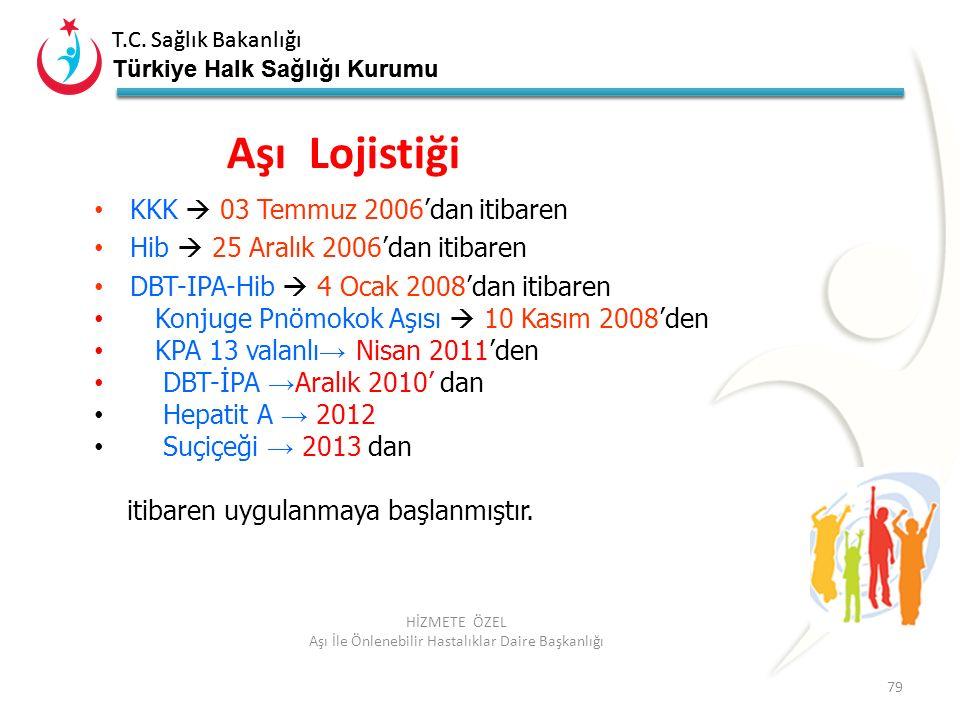 T.C. Sağlık Bakanlığı Türkiye Halk Sağlığı Kurumu T.C. Sağlık Bakanlığı Türkiye Halk Sağlığı Kurumu 79 HİZMETE ÖZEL Aşı İle Önlenebilir Hastalıklar Da