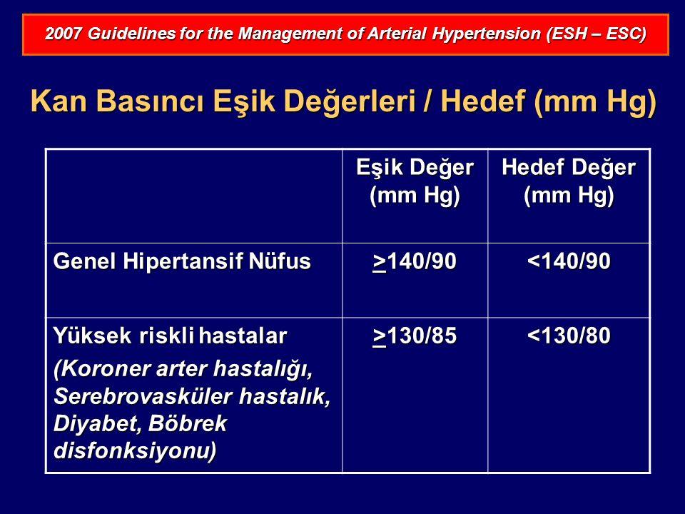  Türk Hipertansiyon Prevalans Çalışması verilerine göre, ülkemizde antihipertansif ilaç kullananların yüzde kaçında kan basıncı kontrol altındadır.