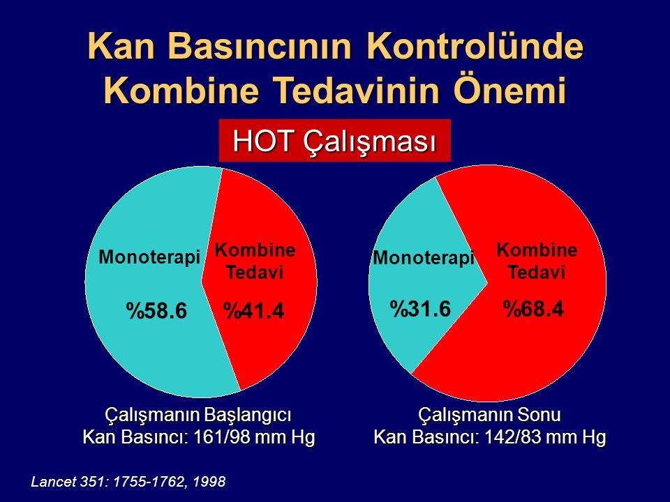< 90 mm Hg < 85 mm Hg < 80 mm Hg %37.1%62.9%31.7%68.3%26.1%73.9 144/85 mm Hg 142/83 mm Hg140/81 mm Hg Monoterapi Kombine Tedavi HOT Çalışması Kan Basıncının Kontrolünde Kombine Tedavinin Önemi Lancet 351: 1755-1762, 1998