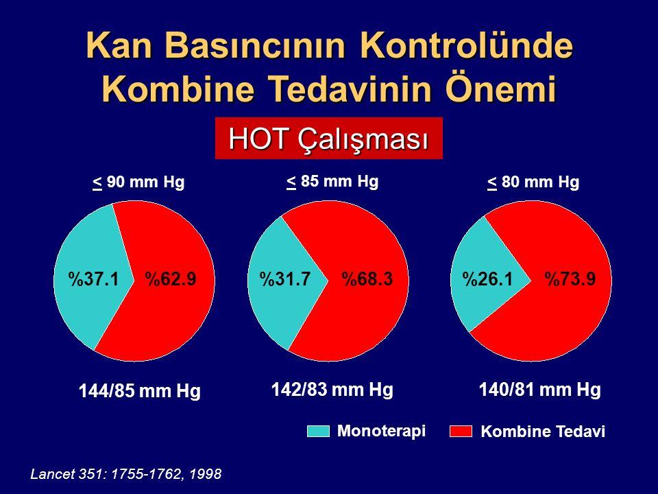 Antihipertansif Tedavi Alanlarda Kan Basıncı Kontrol Oranı Türk Hipertansiyon ve Böbrek Hastalıkları Derneği, 2008 www.turkhipertansiyon.org % 68 Monoterapi % 32 Kombinasyon % % 51 Monoterapi % 49 Kombinasyon %20 %27.3