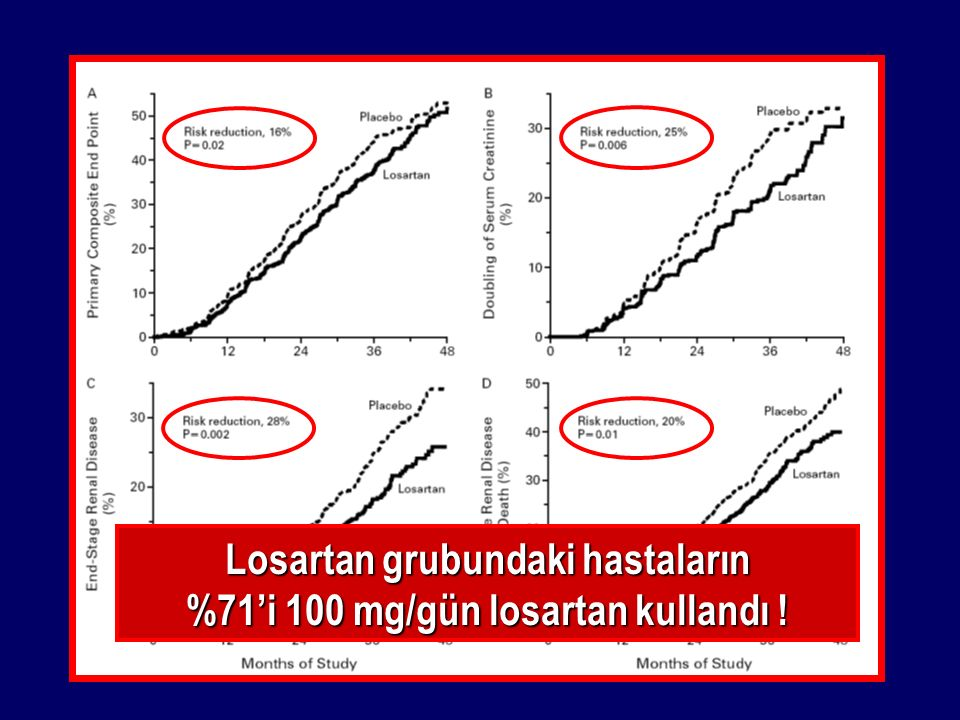IDNT (Irbesartan Diabetic Nephropathy Trial) Lewis et al.: N Engl J Med 345:851-860, 2001 İrbesartan(n=579)Amlodipin(n=567)Plasebo(n=569) Yaş (yıl) 59.359.158.3 Erkek (%) 656371 Sistolik KB (mm Hg) 160159158 Diyastolik KB (mm Hg) 878787 Albüminüri (g/gün) 1.91.91.9 Serum kreatinini (mg/dl) 1.671.651.69 Bazal Özellikler
