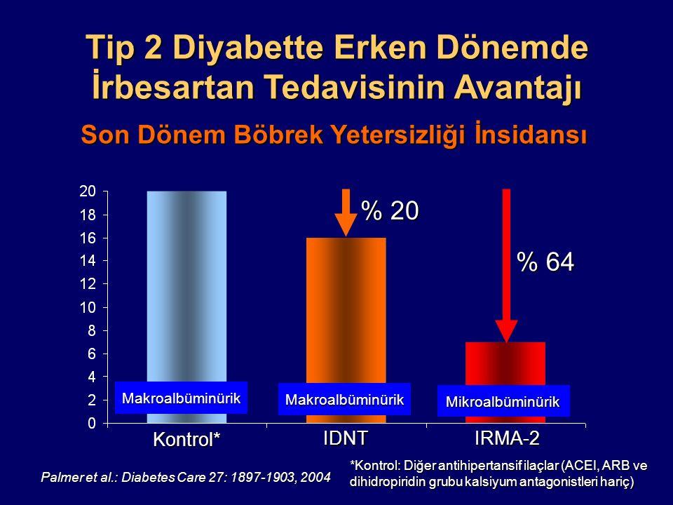 Tip 2 Diyabette Erken Dönemde İrbesartan Tedavisinin Avantajı Palmer et al.: Diabetes Care 27: 1897-1903, 2004 Hasta Başına 25 Yıllık Maliyet Kontrol* IDNTIRMA-2 *Kontrol: Diğer antihipertansif ilaçlar (ACEI, ARB ve dihidropiridin grubu kalsiyum antagonistleri hariç) Makroalbüminürik Makroalbüminürik Mikroalbüminürik $ 3,252 US$ (X1000) $ 11,922
